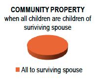 Community Property Will Chart