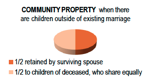 Community Property Children Outside the Marriage Chart